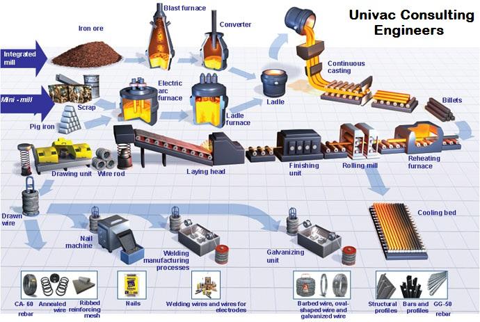 Univac Steel Plant Consultants